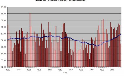 Average Temperature Graphs